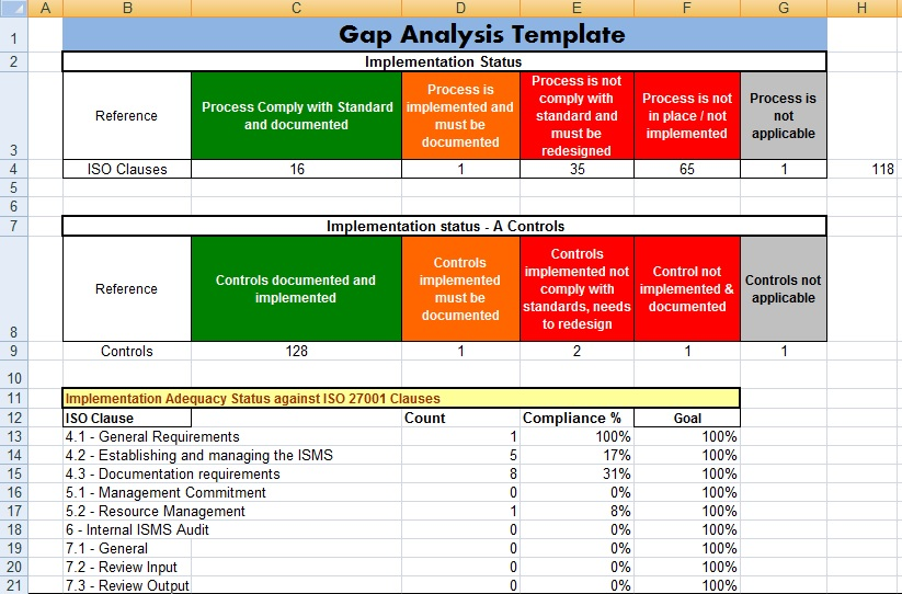 Download GAP Analysis Template in Excel